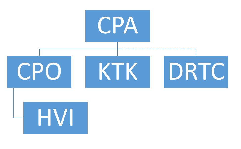 CPA_Subsidiaries_Hierarchy_final